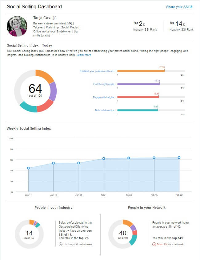 Dashboard Social Selling Index LinkedIn